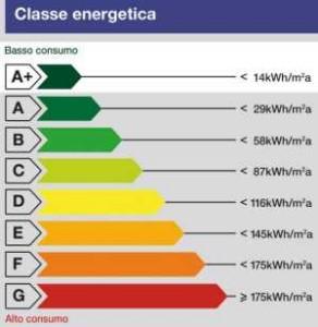 Qualificazione energetica degli edifici e fotovoltaico
