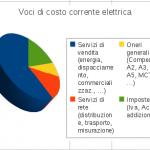 Bolletta elettrica: quali le voci di costo ?