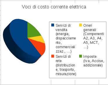 bolletta elettrica e voci di costo