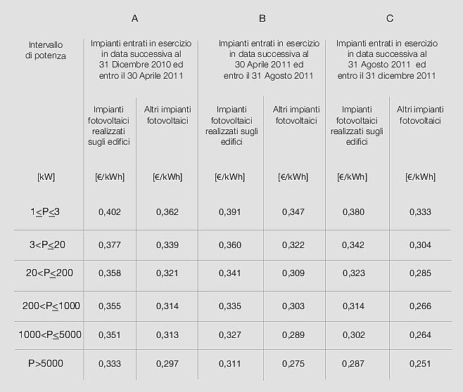 Le tariffe incentivanti per il 2011 - CLICCA SULL'IMMAGINE PER INGRANDIRE
