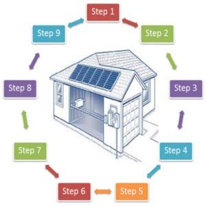 Le 9 cose da fare per realizzare un impianto fotovoltaico