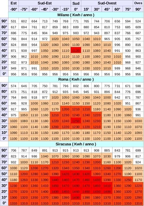 Rendimento in Kwh/anno moduli fotovoltaici con orientamento a sud est ovest e con diverse inclinazioni a Milano Roma Siracusa - Clicca sull'immagine per ingrandire