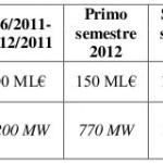 Matteo Renzi e lo spalma incentivi al fotovoltaico, ci risiamo