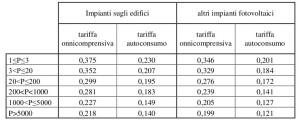Tariffe incentivanti fotovoltaico - primo semestre 2013