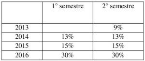Tariffe incentivanti fotovoltaico - tabella riduzioni programmate 2013 - 2016