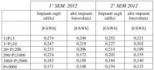 Tariffe incentivanti fotovoltaico - anno 2012 - 1° e 2° semestre