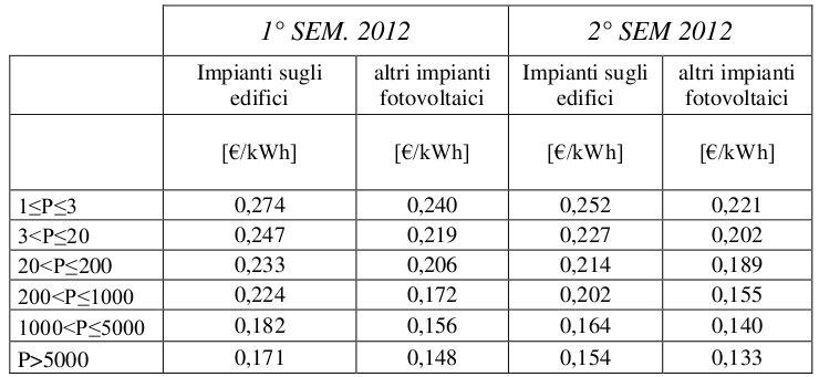 Tariffe incentivanti conto energia fotovoltaico - anno 2012 - 1° e 2° semestre