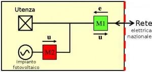 Fotovoltaico in autoconsumo e schema connessione impianto