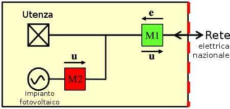 Schema cessione totale fotovoltaico