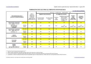 Tabella su normativa fiscale impianti fotovoltaici