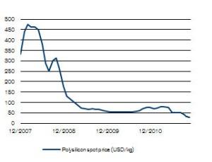 Prezzo del silicio policristallino - trend