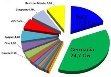 Potenza fotovoltaica installata 2011 - Fonte: dati Epia 2012