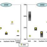 Il perchè della Roadmap europea al 2050 e gli scenari di lungo periodo -3