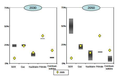 Scenari di de-carbonizzazione per l'UE - Tipi di fonte nei consumi di energia primaria al 2030 e 2050 in rapporto alle cifre rilevate al 2005 (valori %)