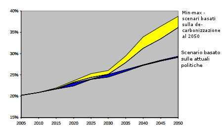Domanda di Energia Elettrica negli scenari basati sulle attuali politiche e in quelli di de-carbonizzazione (% in rapporto alla domanda totale di energia, in tutte le sue forme)