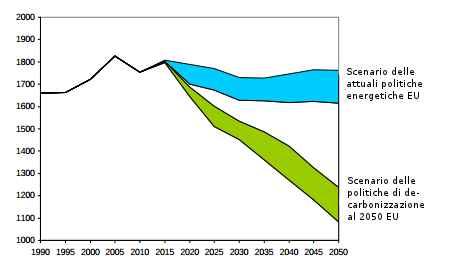 Trend dei consumi lordi totali di energia (in tutte le sue forme) nei due macro-scenari (in Mtep)