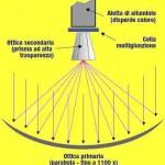 Impianti fotovoltaici a concentrazione : cosa sono ?