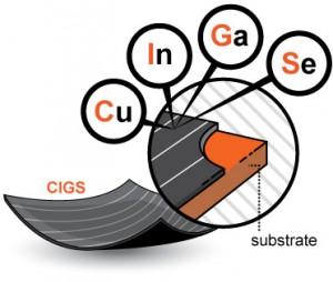 Pannelli fotovoltaici CIGS Rame Indio Gallio Selenio