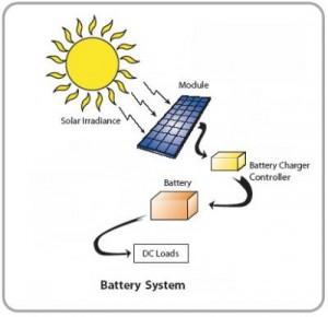 fotovoltaico con batterie di accumulo