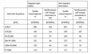 tariffe incentivanti primo semestre quinto conto energia fotovoltaico 2012