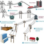 Smart Grid: risparmio energetico ed efficienza
