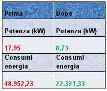 intervento di efficienza energetica