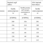 Tariffe incentivanti del quinto conto energia
