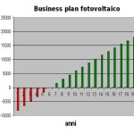 Cosa è il Business Plan Fotovoltaico