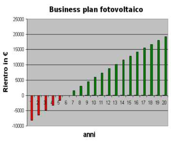 business plan fotovoltaico