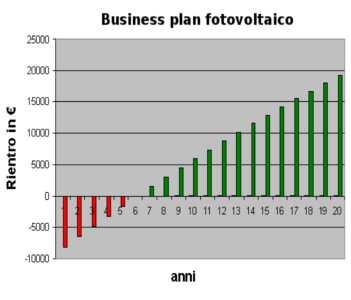 Business plan pro premier edition for mac
