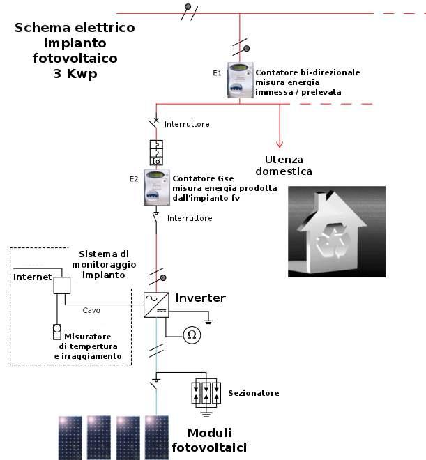 Schema Collegamento Impianto Fotovoltaico : Schema di un impianto fotovoltaico