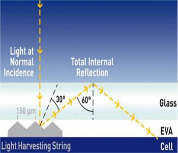 Pannelli fotovoltaici con maggiore efficienza