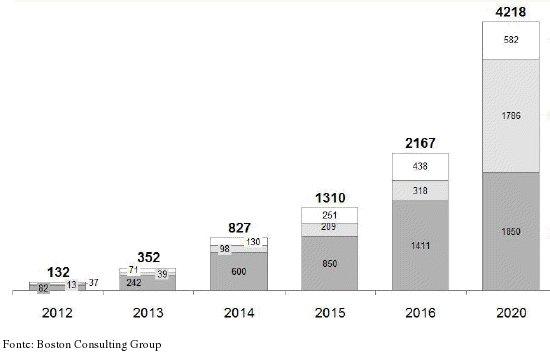 batterie per rinnovabili mercato 2020