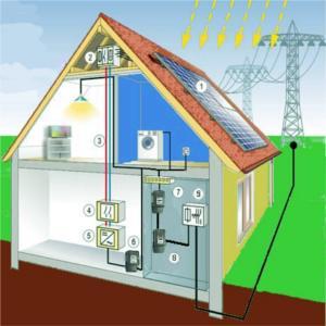 Fotovoltaico domestico opportunit di risparmio ecco perch - Impianto allarme casa prezzi ...