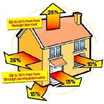 Risparmiare in condominio, 8 regole per l' efficienza energetica