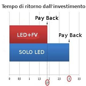 led fotovoltaico risparmiare