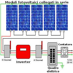 Fotovoltaico come funziona