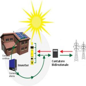 avere massimo vantaggio da impianto fotovoltaico