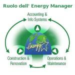 Energy manager : 5 cose da sapere