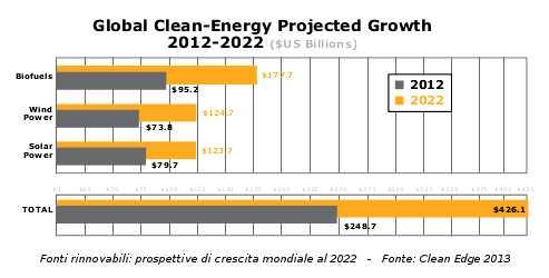 fonti rinnovabili crescita 2022