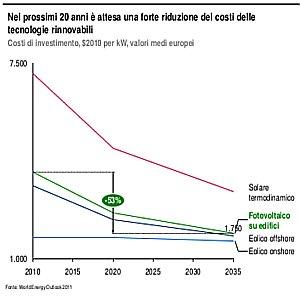 fotovoltaico e rinnovabili prezzi nei prossimi anni