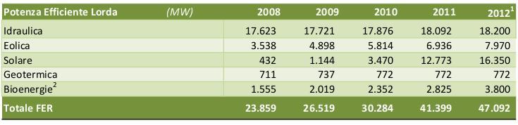potenza da fonti rinnovabili in Italia al 2013