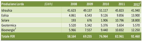produzione elettrica da fonti rinnovabili in italia 2013