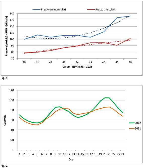 Costo energia e peak shaving fotovoltaico