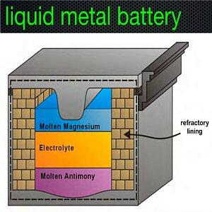 batteria economica per accumulare fonti rinnovabili