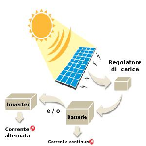 energy storage fotovoltaico