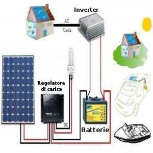 Fotovoltaico stand alone usi e vantaggi for Kit da garage stand alone