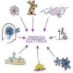 Market Parity nel fotovoltaico, cosa è?