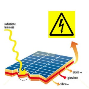 funzionamento del pannello fotovoltaico