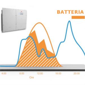 Accumulo di energia fotovoltaica: la soluzione domestica di ABB Power-One